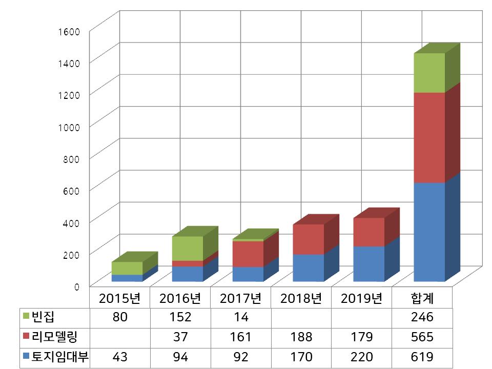 사회주택현황 그래프 PPT.png