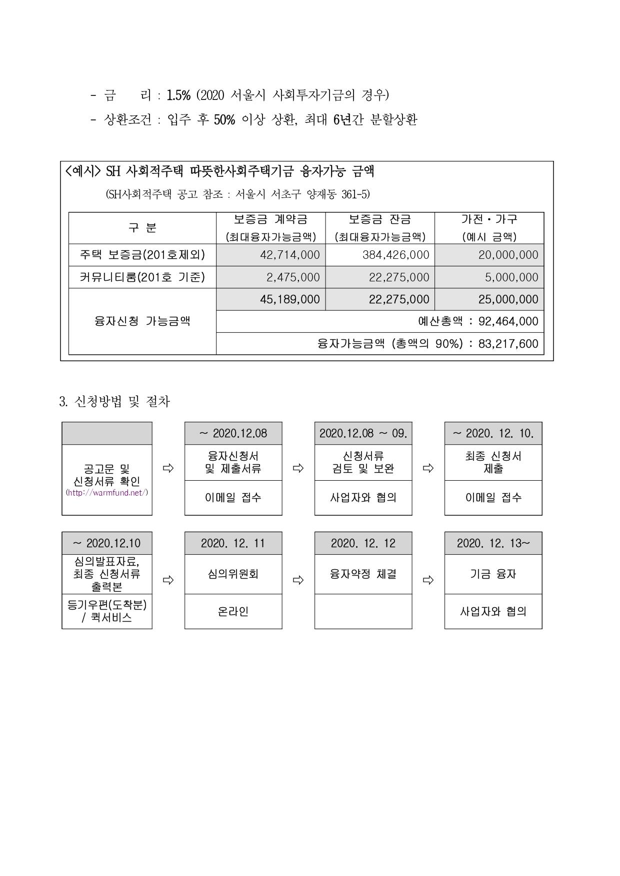 따뜻한사회주택기금 사회적주택 사업 융자 안내_201204_pages-to-jpg-0002.jpg